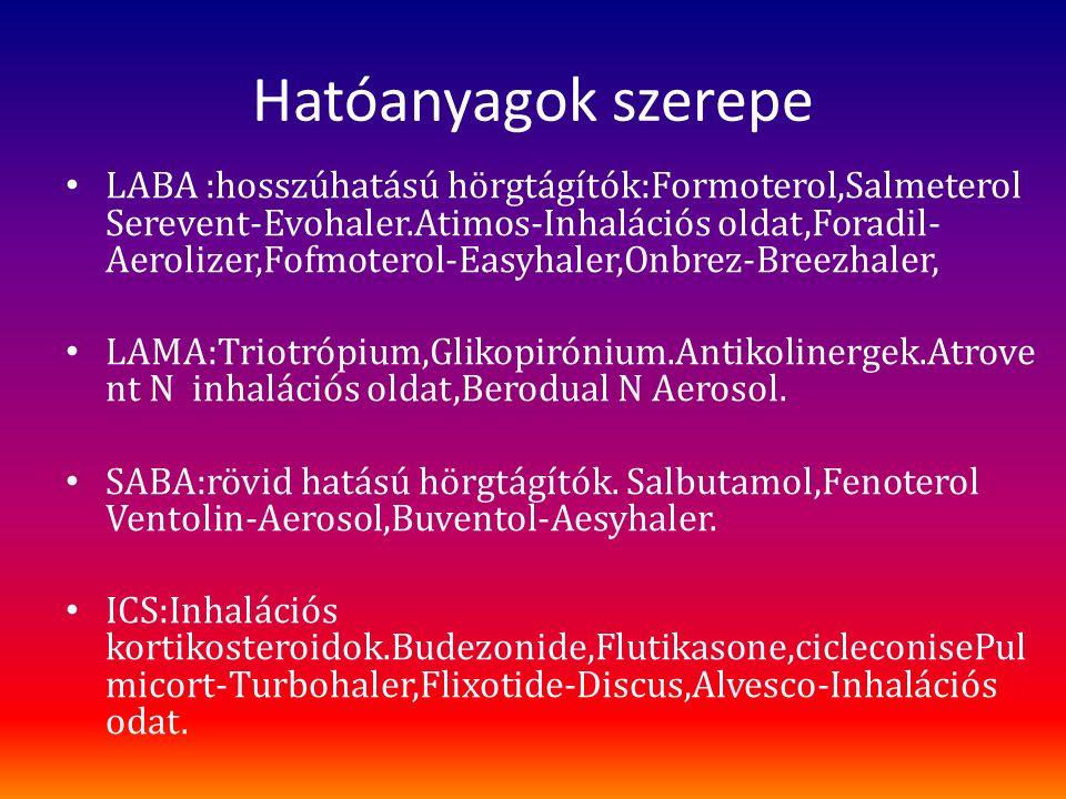 Hatóanyagok szerepe LABA :hosszúhatású hörgtágítók:Formoterol,Salmeterol Serevent-Evohaler.Atimos-Inhalációs oldat,Foradil- Aerolizer,Fofmoterol-Easyhaler,Onbrez-Breezhaler, LAMA:Triotrópium,Glikopirónium.Antikolinergek.Atrove nt N inhalációs oldat,Berodual N Aerosol.