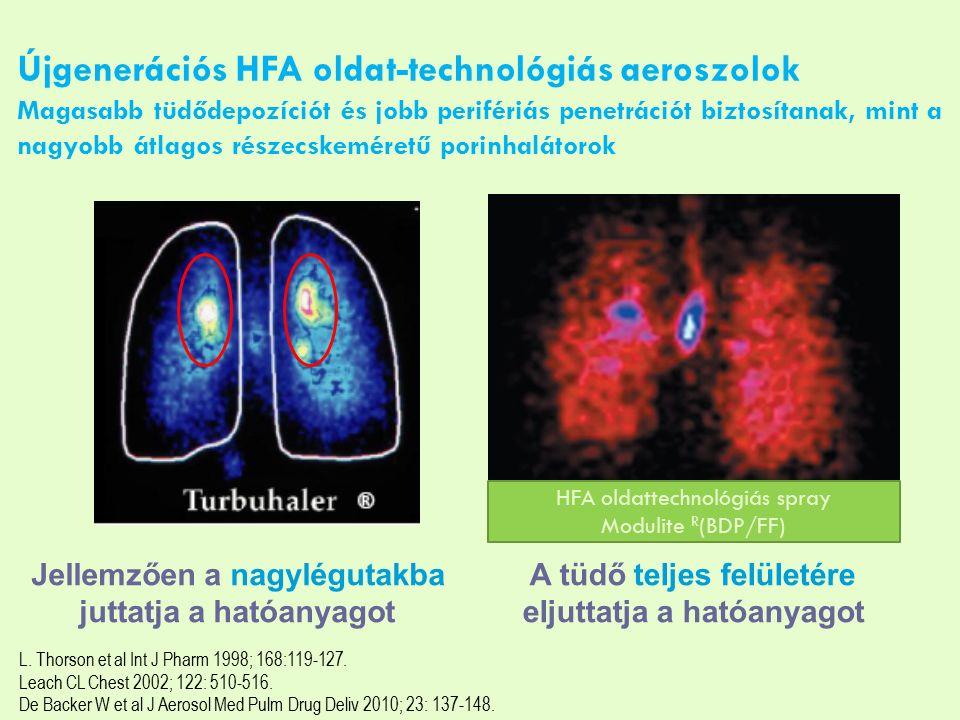 Újgenerációs HFA oldat-technológiás aeroszolok Magasabb tüdődepozíciót és jobb perifériás penetrációt biztosítanak, mint a nagyobb átlagos részecskeméretű porinhalátorok Jellemzően a nagylégutakba juttatja a hatóanyagot A tüdő teljes felületére eljuttatja a hatóanyagot L.