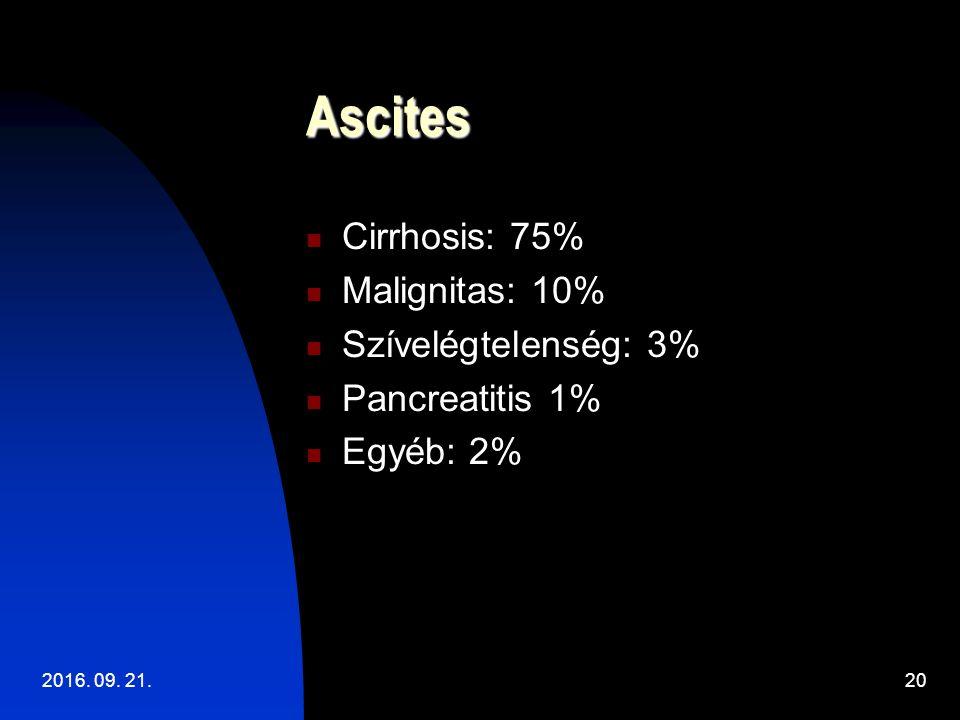 Ascites Cirrhosis: 75% Malignitas: 10% Szívelégtelenség: 3% Pancreatitis 1% Egyéb: 2% 2016.