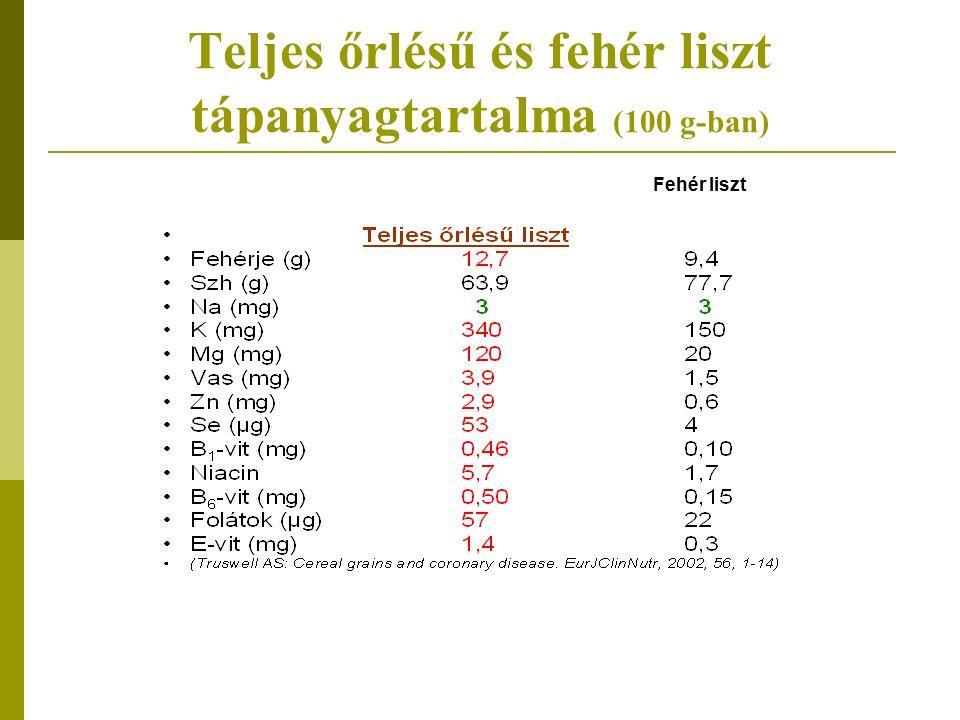 Teljes őrlésű és fehér liszt tápanyagtartalma (100 g-ban) Fehér liszt