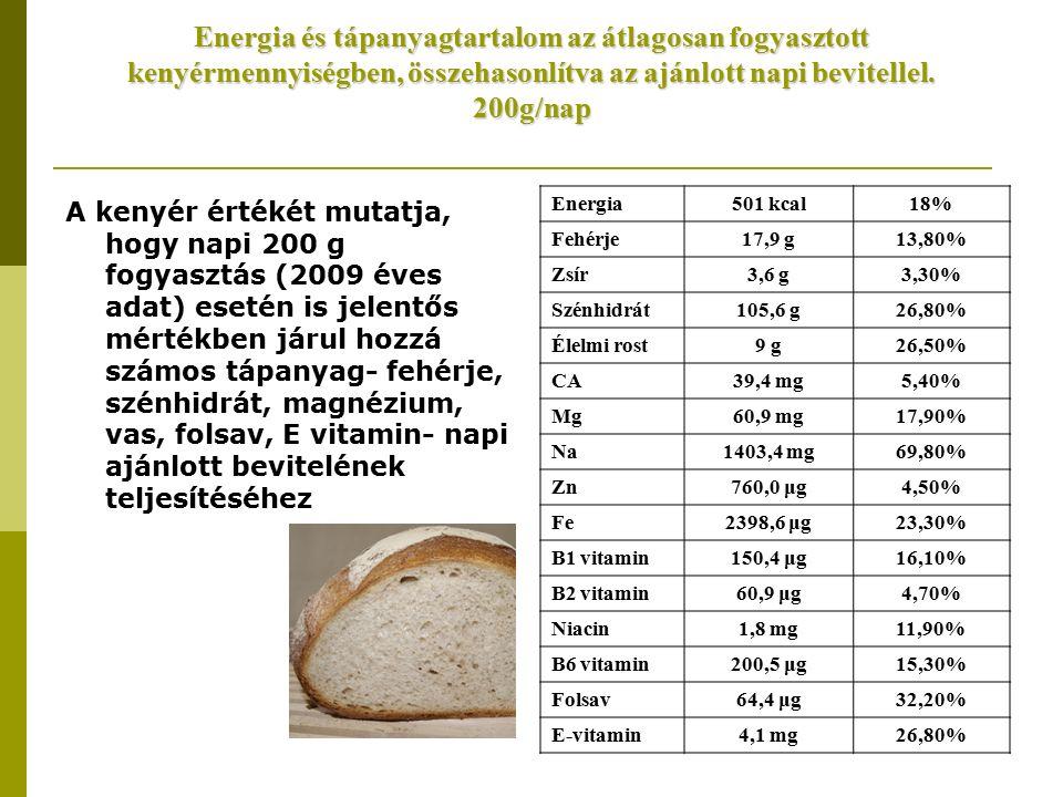 Energia és tápanyagtartalom az átlagosan fogyasztott kenyérmennyiségben, összehasonlítva az ajánlott napi bevitellel.