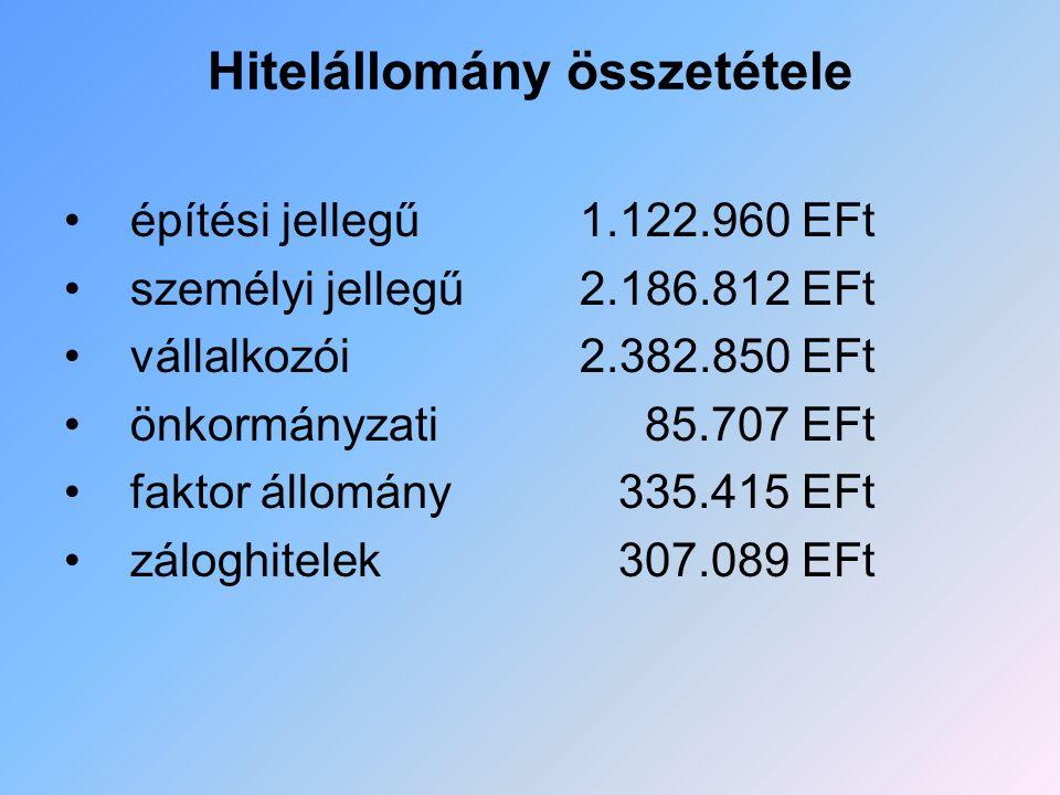 Hitelállomány összetétele építési jellegű 1.122.960 EFt személyi jellegű 2.186.812 EFt vállalkozói 2.382.850 EFt önkormányzati 85.707 EFt faktor állom