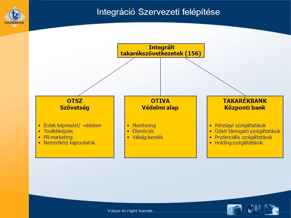 Integráció Szervezeti felépítése Integrált takarékszövetkezetek (156) OTSZ Szövetség Érdek képviselet/ -védelem Továbbképzés PR-marketing Nemzetközi kapcsolatok OTIVA Védelmi alap Monitoring Ellenőrzés Válság kezelés TAKARÉKBANK Központi bank Pénzügyi szolgáltatások Üzleti támogató szolgáltatások Prudenciális szolgáltatások Holding szolgáltatások