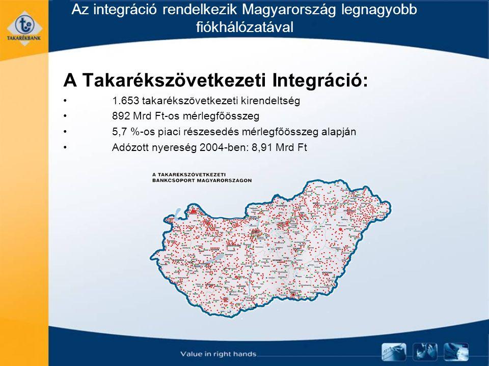 Az integráció rendelkezik Magyarország legnagyobb fiókhálózatával A Takarékszövetkezeti Integráció: 1.653 takarékszövetkezeti kirendeltség 892 Mrd Ft-os mérlegfőösszeg 5,7 %-os piaci részesedés mérlegfőösszeg alapján Adózott nyereség 2004-ben: 8,91 Mrd Ft