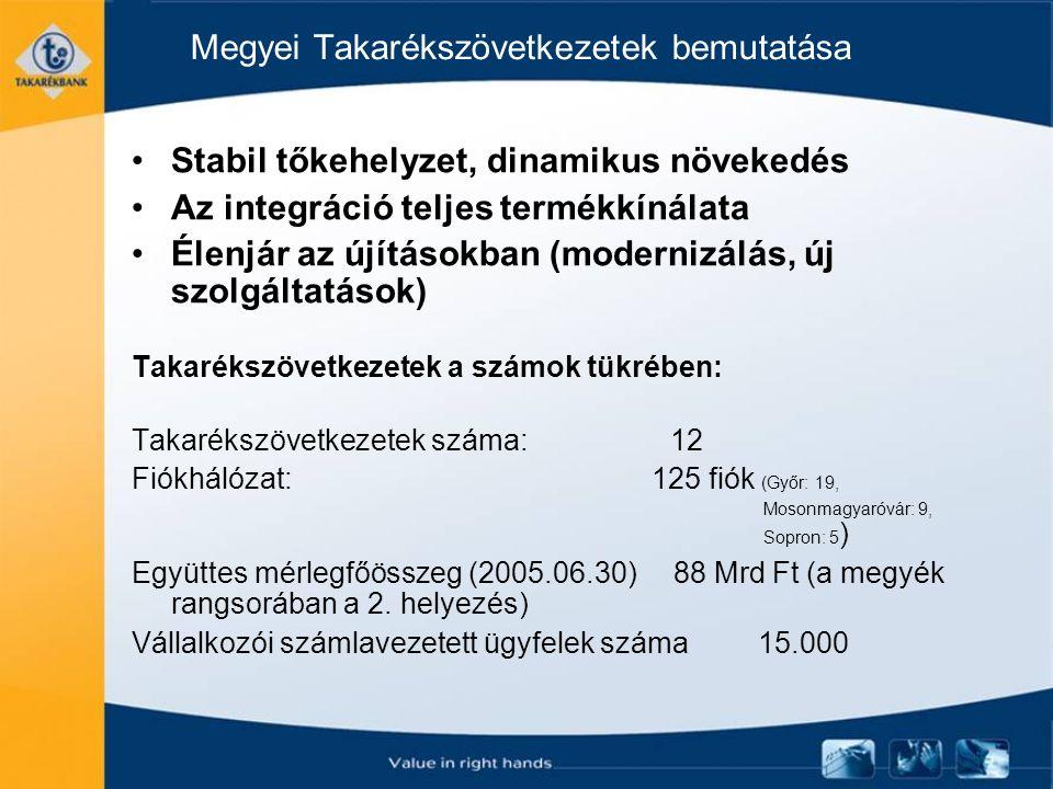 Megyei Takarékszövetkezetek bemutatása Stabil tőkehelyzet, dinamikus növekedés Az integráció teljes termékkínálata Élenjár az újításokban (modernizálás, új szolgáltatások) Takarékszövetkezetek a számok tükrében: Takarékszövetkezetek száma: 12 Fiókhálózat: 125 fiók (Győr: 19, Mosonmagyaróvár: 9, Sopron: 5 ) Együttes mérlegfőösszeg (2005.06.30) 88 Mrd Ft (a megyék rangsorában a 2.