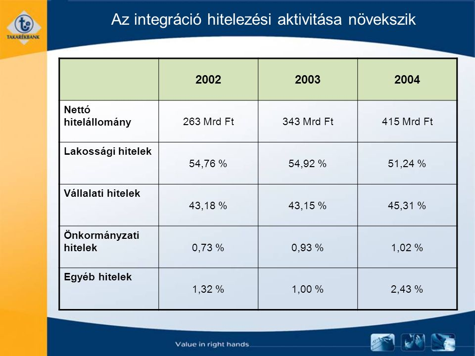 Az integráció hitelezési aktivitása növekszik 200220032004 Nettó hitelállomány 263 Mrd Ft343 Mrd Ft415 Mrd Ft Lakossági hitelek 54,76 %54,92 %51,24 % Vállalati hitelek 43,18 %43,15 %45,31 % Önkormányzati hitelek 0,73 %0,93 %1,02 % Egyéb hitelek 1,32 %1,00 %2,43 %