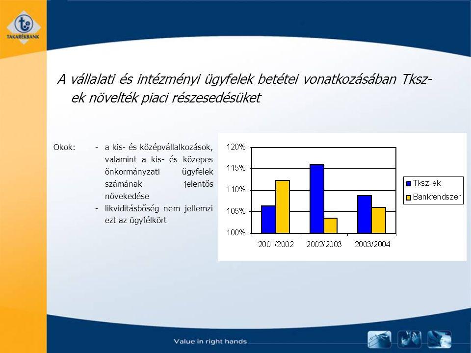 A vállalati és intézményi ügyfelek betétei vonatkozásában Tksz- ek növelték piaci részesedésüket Okok: -a kis- és középvállalkozások, valamint a kis- és közepes önkormányzati ügyfelek számának jelentős növekedése -likviditásbőség nem jellemzi ezt az ügyfélkört