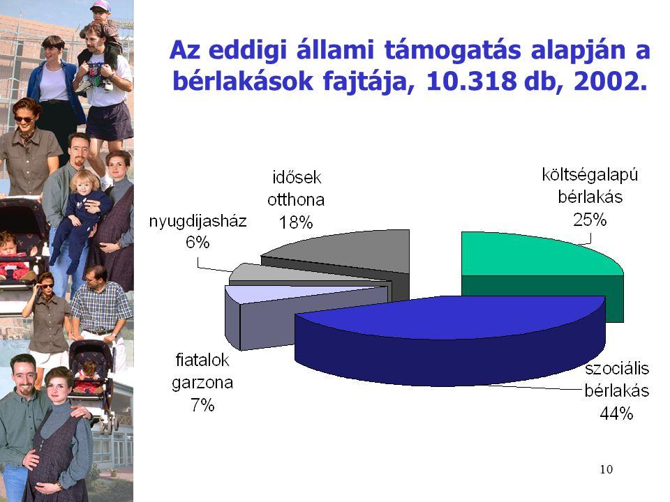 10 Az eddigi állami támogatás alapján a bérlakások fajtája, 10.318 db, 2002.