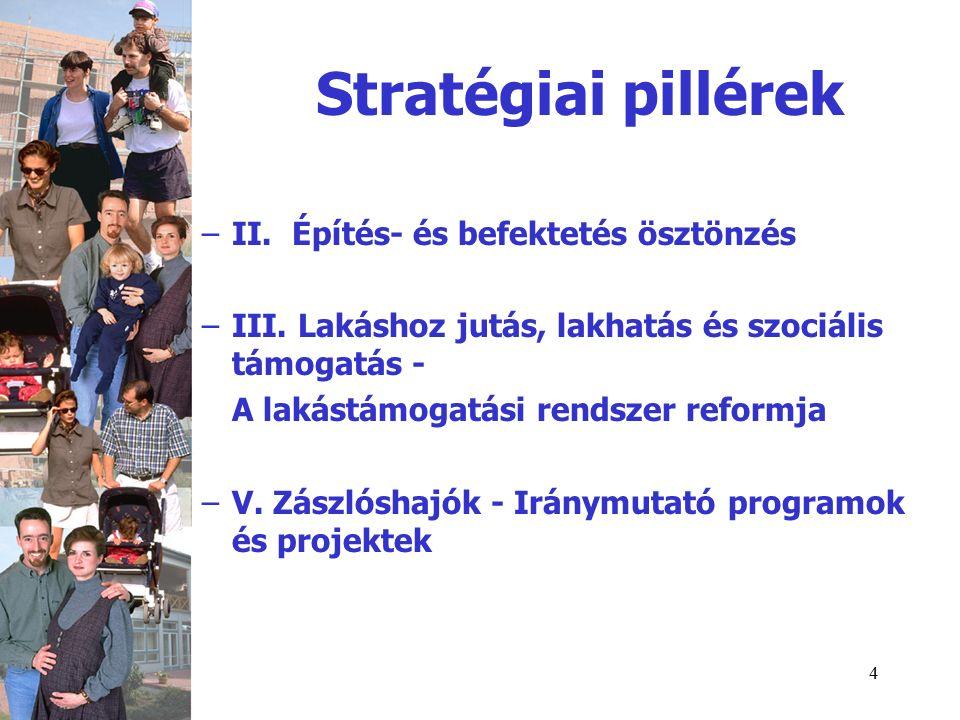 4 Stratégiai pillérek –II. Építés- és befektetés ösztönzés –III.