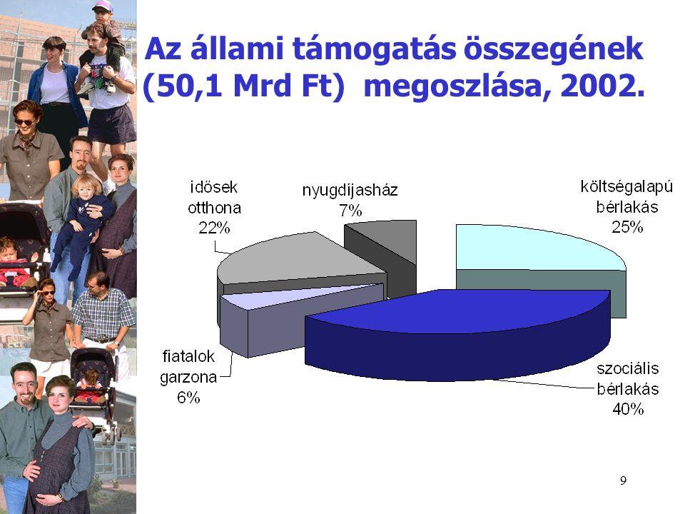 9 Az állami támogatás összegének (50,1 Mrd Ft) megoszlása, 2002.