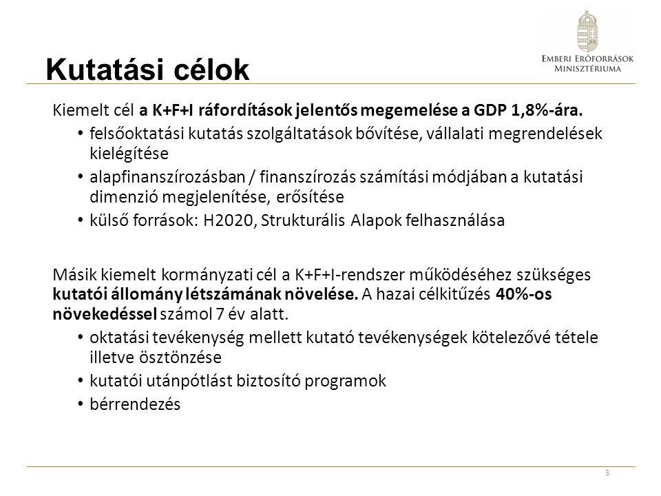 Kutatási célok Kiemelt cél a K+F+I ráfordítások jelentős megemelése a GDP 1,8%-ára.