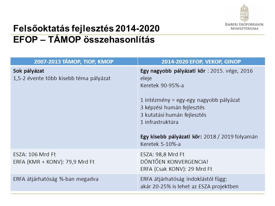 Felsőoktatás fejlesztés 2014-2020 EFOP pályázatok Felhívás azonosító jele Felhívás neve Felhívás keretösszege (Mrd Ft) Eljárásrend Felhívás meghirdetése EFOP-3.4.3 Felsőoktatási intézményi fejlesztések a felsőfokú oktatás minőségének és hozzáférhetőségének együttes javítása érdekében 24,00standard2016.