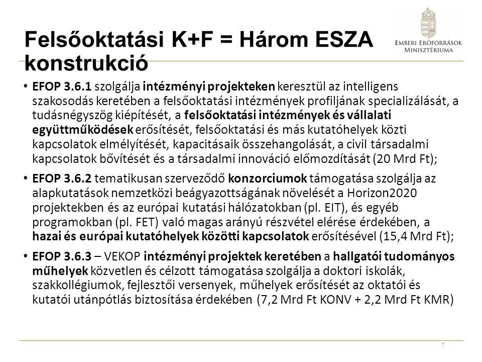 Felsőoktatási K+F = Három ESZA konstrukció EFOP 3.6.1 szolgálja intézményi projekteken keresztül az intelligens szakosodás keretében a felsőoktatási intézmények profiljának specializálását, a tudásnégyszög kiépítését, a felsőoktatási intézmények és vállalati együttműködések erősítését, felsőoktatási és más kutatóhelyek közti kapcsolatok elmélyítését, kapacitásaik összehangolását, a civil társadalmi kapcsolatok bővítését és a társadalmi innováció előmozdítását (20 Mrd Ft); EFOP 3.6.2 tematikusan szerveződő konzorciumok támogatása szolgálja az alapkutatások nemzetközi beágyazottságának növelését a Horizon2020 projektekben és az európai kutatási hálózatokban (pl.