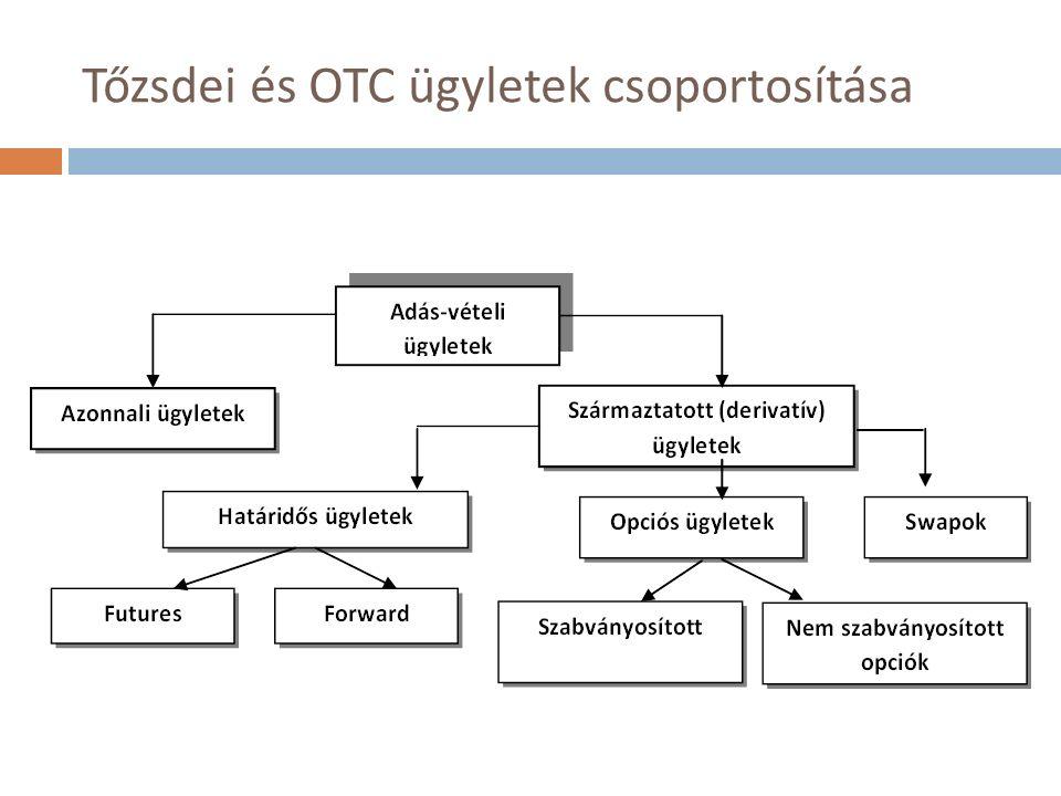 Tőzsdei és OTC ügyletek csoportosítása