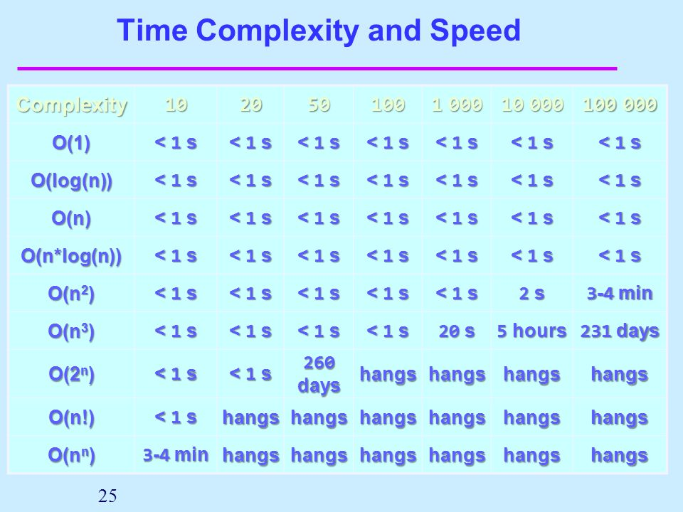 Time Complexity and Speed 25 Complexity102050100 1 000 10 000 100 000 O(1) < 1 s O(log(n)) O(n) O(n*log(n)) O(n 2 ) < 1 s 2 s2 s2 s2 s 3 - 4 min O(n 3 ) < 1 s 20 s 5 hours 231 days O(2 n ) < 1 s 260 days hangshangshangshangs O(n!) < 1 s hangshangshangshangshangshangs O(n n ) 3 - 4 min hangshangshangshangshangshangs