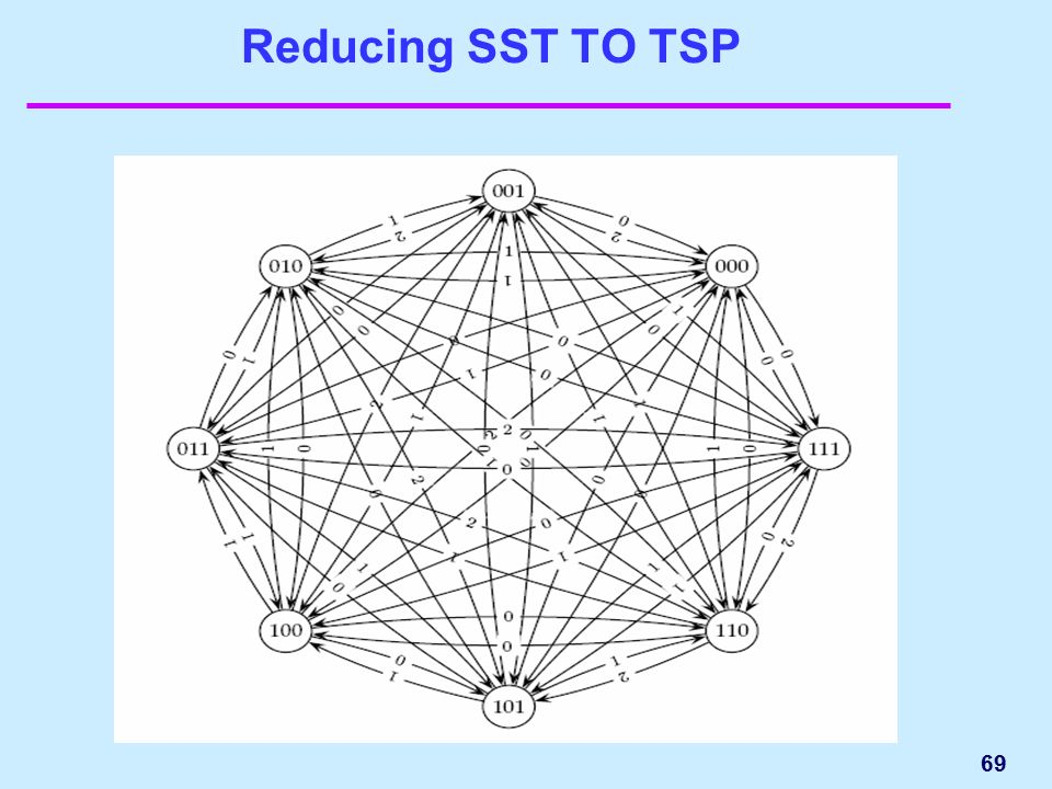 Reducing SST TO TSP 69