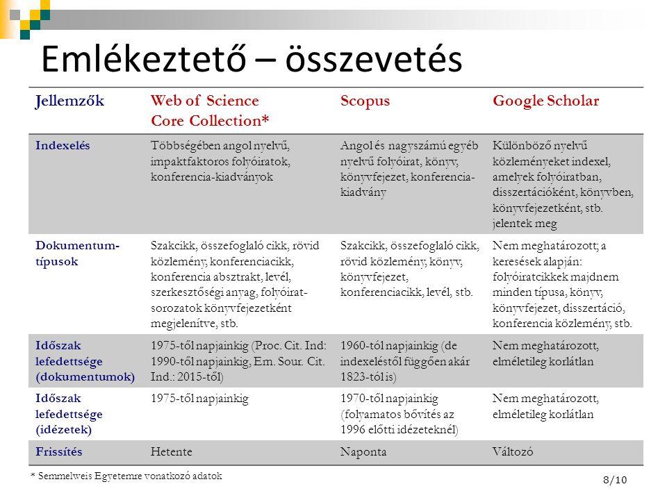 Emlékeztető – összevetés JellemzőkWeb of Science Core Collection* ScopusGoogle Scholar IndexelésTöbbségében angol nyelvű, impaktfaktoros folyóiratok,