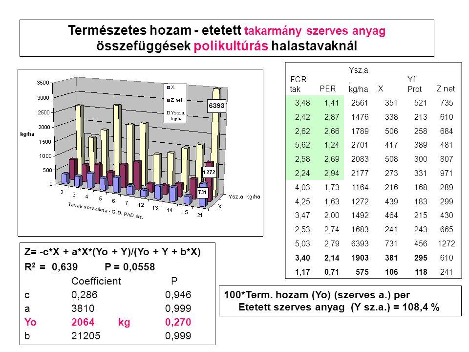 Z= -c*X + a*X*(Yo + Y)/(Yo + Y + b*X) R 2 = 0,639 P = 0,0558 Coefficient P c0,2860,946 a38100,999 Yo2064kg0,270 b212050,999 100*Term.