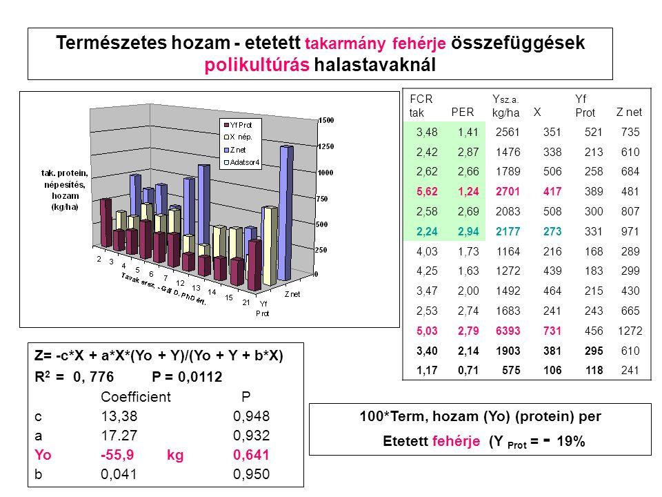 Z= -c*X + a*X*(Yo + Y)/(Yo + Y + b*X) R 2 = 0, 776 P = 0,0112 Coefficient P c13,380,948 a17.270,932 Yo-55,9kg0,641 b0,0410,950 100*Term, hozam (Yo) (protein) per Etetett fehérje (Y Prot = - 19% Természetes hozam - etetett takarmány fehérje összefüggések polikultúrás halastavaknál FCR takPER Y sz.a.