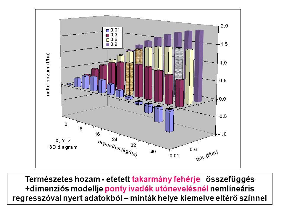 Természetes hozam - etetett takarmány fehérje összefüggés +dimenziós modellje ponty ivadék utónevelésnél nemlíneáris regresszóval nyert adatokból – minták helye kiemelve eltérő színnel