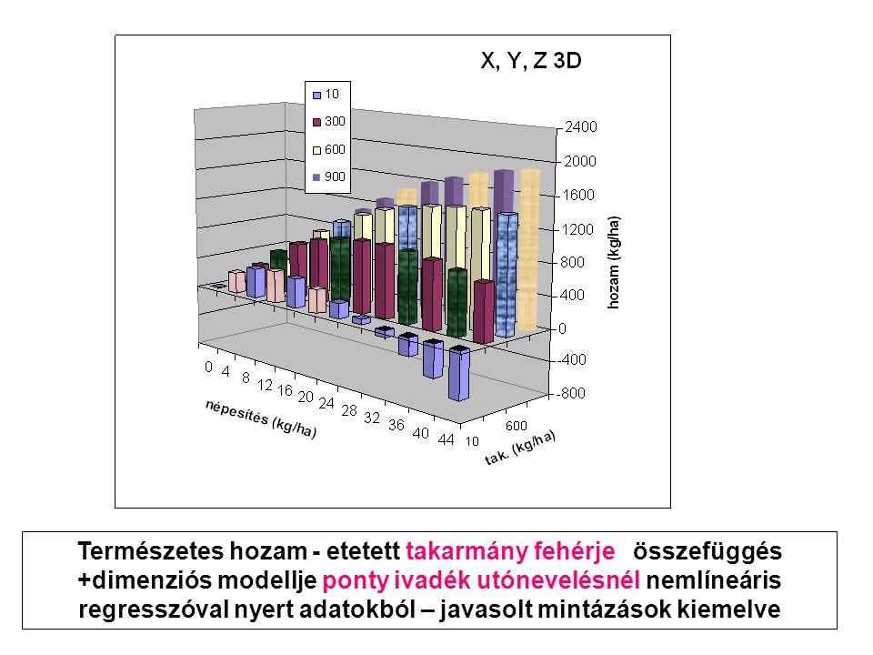 Természetes hozam - etetett takarmány fehérje összefüggés +dimenziós modellje ponty ivadék utónevelésnél nemlíneáris regresszóval nyert adatokból – javasolt mintázások kiemelve