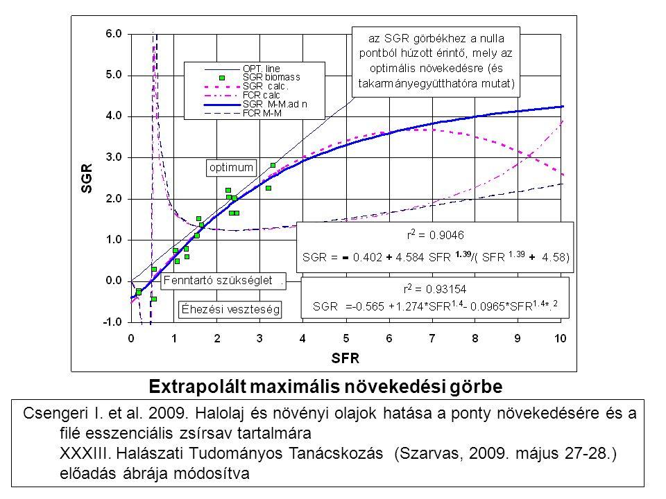 Extrapolált maximális növekedési görbe Csengeri I.