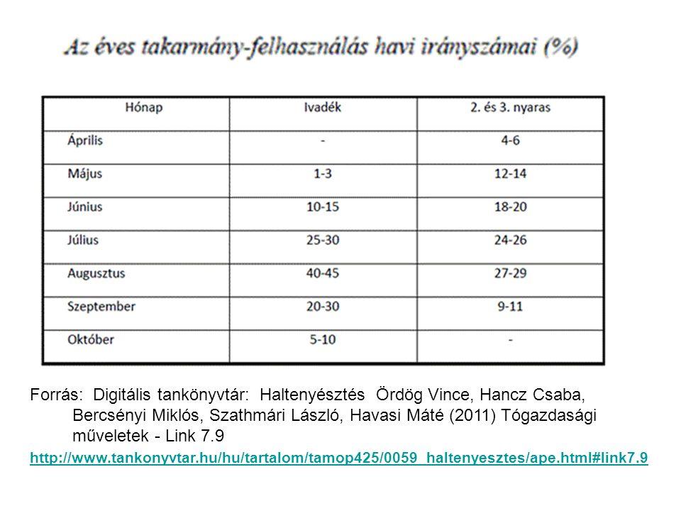 Forrás: Digitális tankönyvtár: Haltenyésztés Ördög Vince, Hancz Csaba, Bercsényi Miklós, Szathmári László, Havasi Máté (2011) Tógazdasági műveletek - Link 7.9 http://www.tankonyvtar.hu/hu/tartalom/tamop425/0059_haltenyesztes/ape.html#link7.9