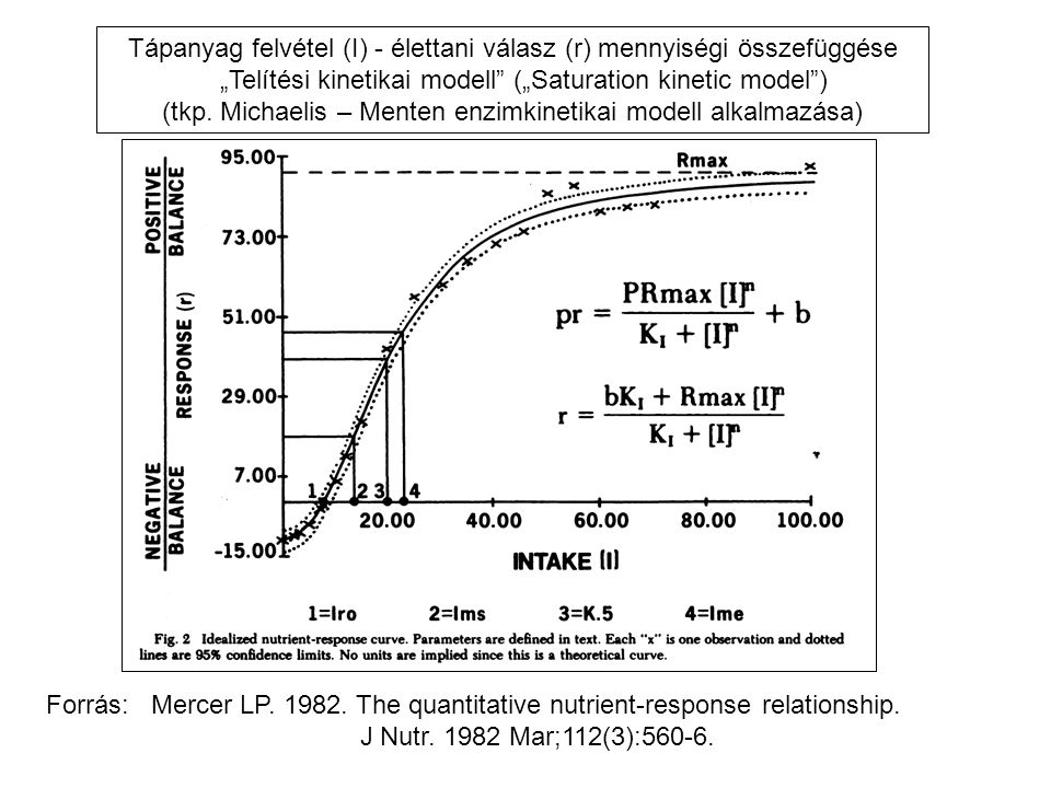 Forrás: Mercer LP. 1982. The quantitative nutrient-response relationship.