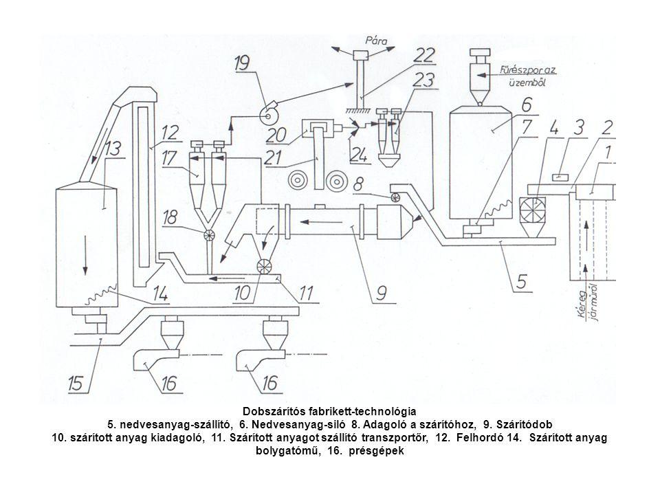 Dobszárítós fabrikett-technológia 5. nedvesanyag-szállító, 6. Nedvesanyag-siló 8. Adagoló a szárítóhoz, 9. Szárítódob 10. szárított anyag kiadagoló, 1