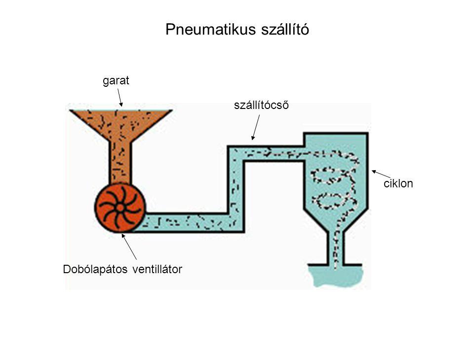 Pneumatikus szállító garat Dobólapátos ventillátor szállítócső ciklon