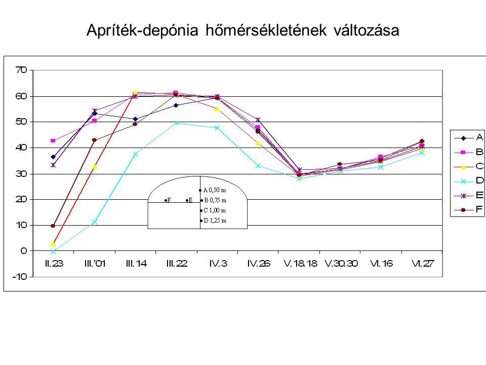 Apríték-depónia hőmérsékletének változása