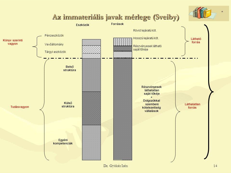 Dr. Gyökér Irén14 Intangible assets Könyv szerinti vagyon Tudásvagyon Rövid lejáratú köt.