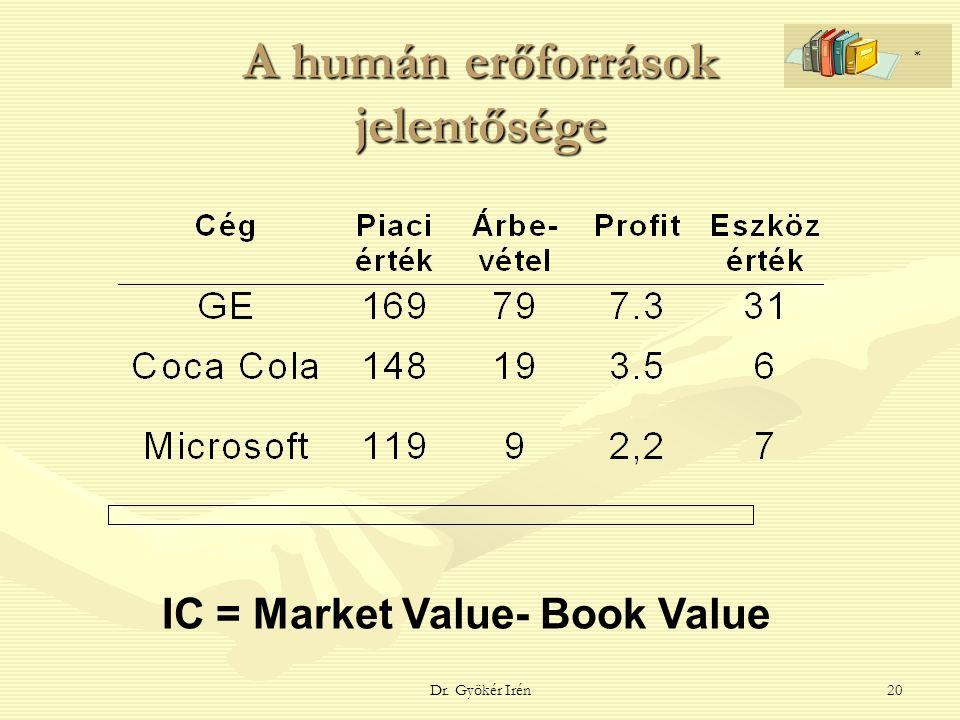Dr. Gyökér Irén20 A humán erőforrások jelentősége IC = Market Value- Book Value *