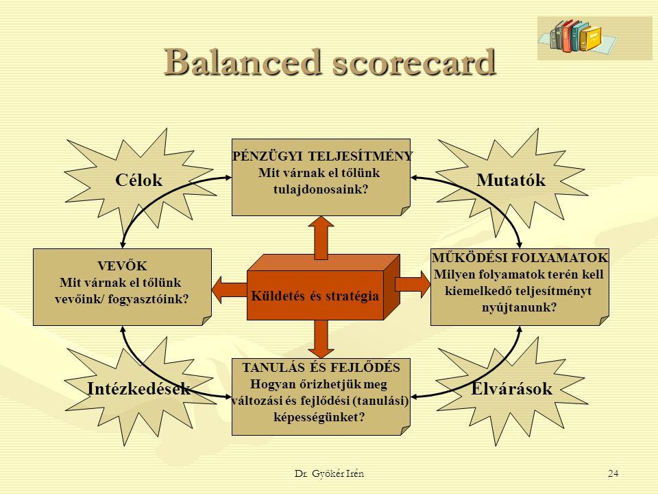 Dr. Gyökér Irén24 Balanced scorecard Küldetés és stratégia VEVŐK Mit várnak el tőlünk vevőink/ fogyasztóink? PÉNZÜGYI TELJESÍTMÉNY Mit várnak el tőlün