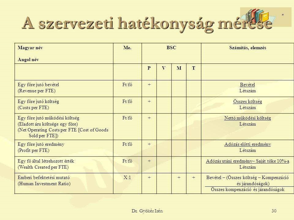 Dr. Gyökér Irén30 A szervezeti hatékonyság mérése Magyar név Angol név Me.BSCSzámítás, elemzés PVMT Egy főre jutó bevétel (Revenue per FTE) Ft/fő+Bevé