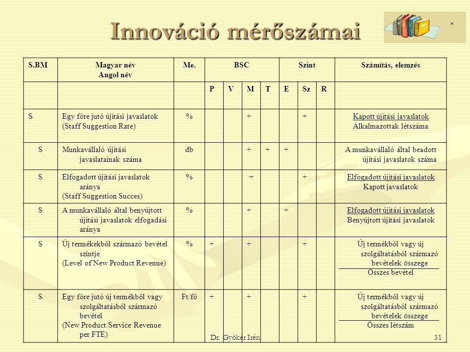 Dr. Gyökér Irén31 Innováció mérőszámai S.BMMagyar név Angol név Me.BSCSzintSzámítás, elemzés PVMTESzR SEgy főre jutó újítási javaslatok (Staff Suggest
