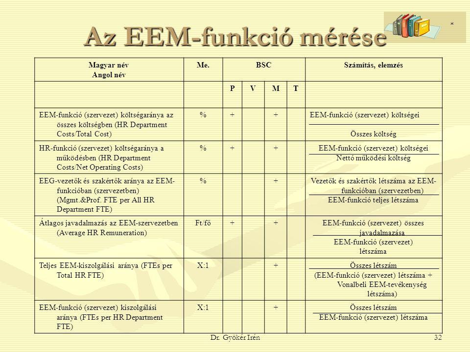 Dr. Gyökér Irén32 Az EEM-funkció mérése Magyar név Angol név Me.BSCSzámítás, elemzés PVMT EEM-funkció (szervezet) költségaránya az összes költségben (