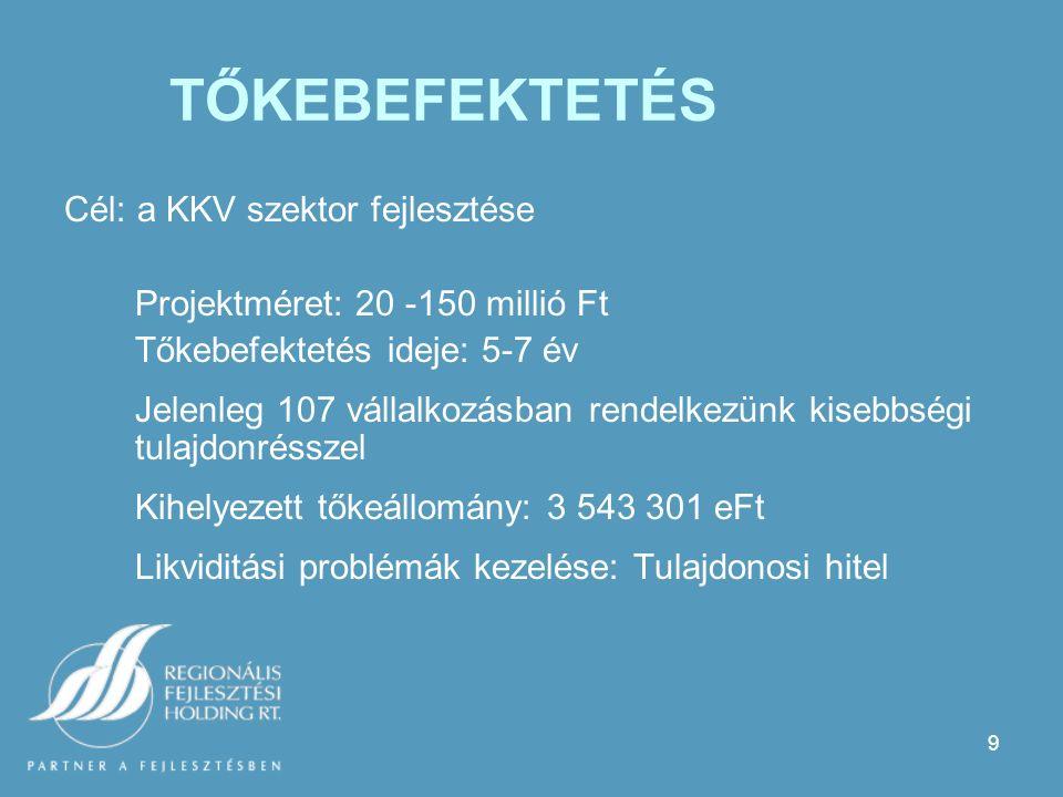 9 TŐKEBEFEKTETÉS Cél: a KKV szektor fejlesztése Projektméret: 20 -150 millió Ft Tőkebefektetés ideje: 5-7 év Jelenleg 107 vállalkozásban rendelkezünk kisebbségi tulajdonrésszel Kihelyezett tőkeállomány: 3 543 301 eFt Likviditási problémák kezelése: Tulajdonosi hitel