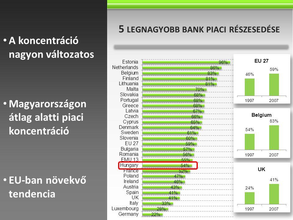 Ausztriában 95% rendelkezik folyószámlával 5 LEGNAGYOBB BANK PIACI RÉSZESEDÉSE A koncentráció nagyon változatos Magyarországon átlag alatti piaci konc