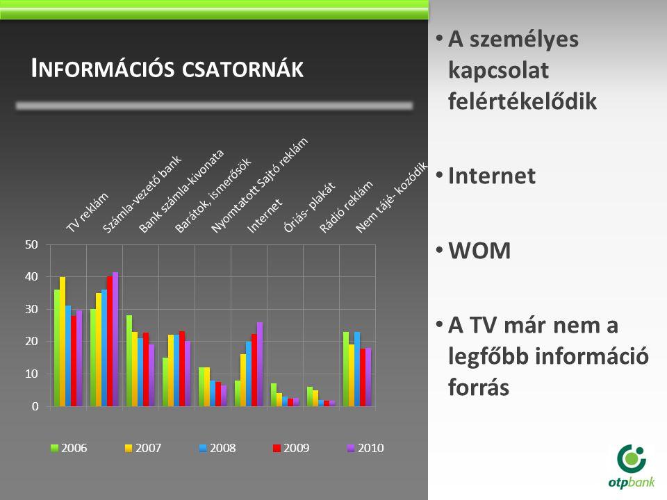 I NFORMÁCIÓS CSATORNÁK A személyes kapcsolat felértékelődik Internet WOM A TV már nem a legfőbb információ forrás