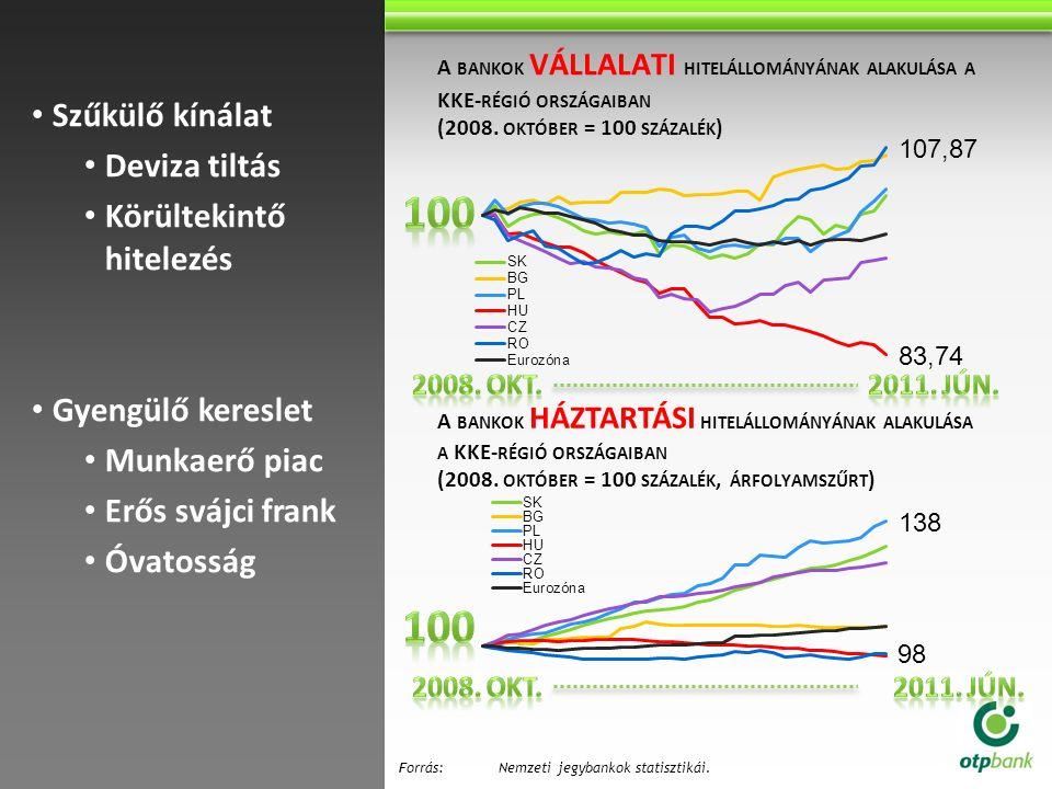 A BANKOK VÁLLALATI HITELÁLLOMÁNYÁNAK ALAKULÁSA A KKE- RÉGIÓ ORSZÁGAIBAN (2008. OKTÓBER = 100 SZÁZALÉK ) Szűkülő kínálat Deviza tiltás Körültekintő hit
