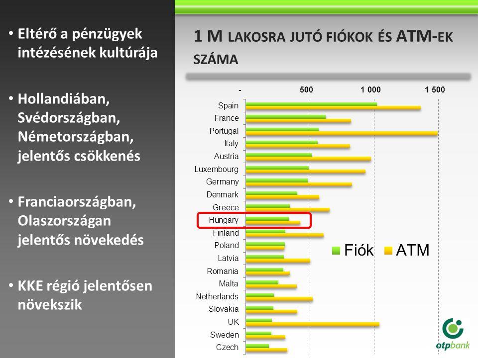 Ausztriában 95% rendelkezik folyószámlával 1 M LAKOSRA JUTÓ FIÓKOK ÉS ATM- EK SZÁMA Eltérő a pénzügyek intézésének kultúrája Hollandiában, Svédországb