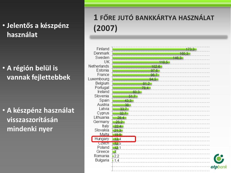 Ausztriában 95% rendelkezik folyószámlával 1 FŐRE JUTÓ BANKKÁRTYA HASZNÁLAT (2007) Jelentős a készpénz használat A régión belül is vannak fejlettebbek