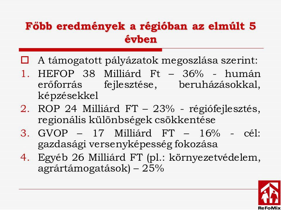 Főbb eredmények a régióban az elmúlt 5 évben  A támogatott pályázatok megoszlása szerint: 1.HEFOP 38 Milliárd Ft – 36% - humán erőforrás fejlesztése, beruházásokkal, képzésekkel 2.ROP 24 Milliárd FT – 23% - régiófejlesztés, regionális különbségek csökkentése 3.GVOP – 17 Milliárd FT – 16% - cél: gazdasági versenyképesség fokozása 4.Egyéb 26 Milliárd FT (pl.: környezetvédelem, agrártámogatások) – 25%