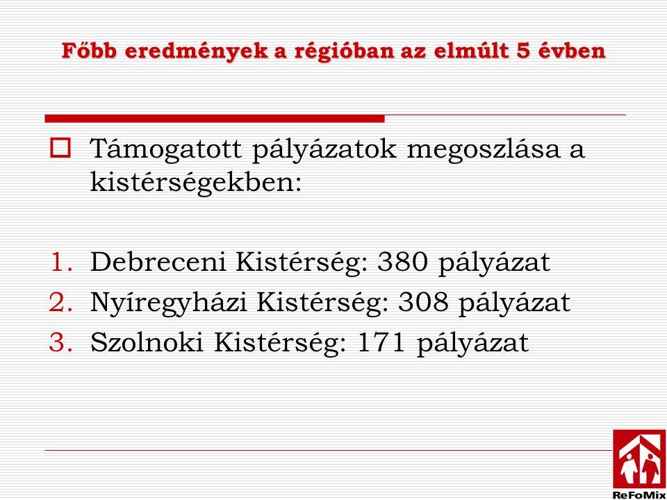  Támogatott pályázatok megoszlása a kistérségekben: 1.Debreceni Kistérség: 380 pályázat 2.Nyíregyházi Kistérség: 308 pályázat 3.Szolnoki Kistérség: 171 pályázat Főbb eredmények a régióban az elmúlt 5 évben
