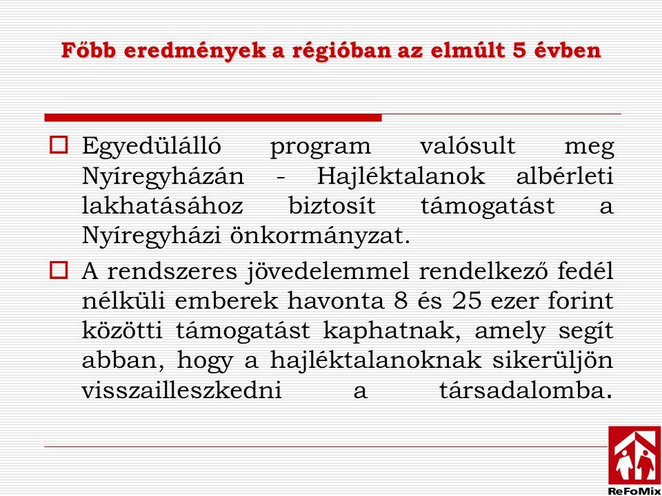 Főbb eredmények a régióban az elmúlt 5 évben  Egyedülálló program valósult meg Nyíregyházán - Hajléktalanok albérleti lakhatásához biztosít támogatást a Nyíregyházi önkormányzat.