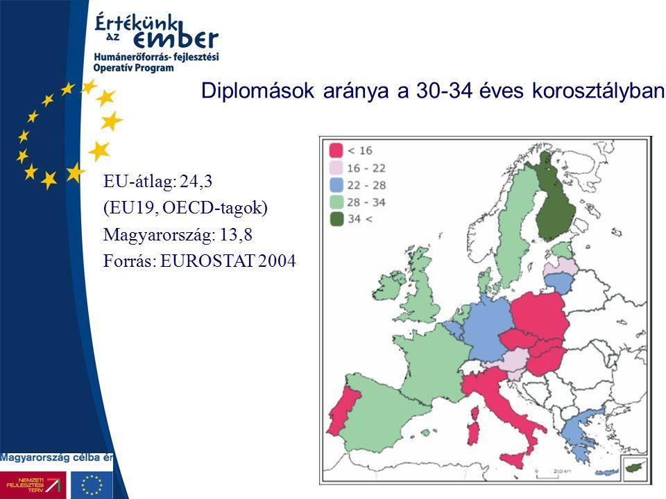 10 Diplomások aránya a 30-34 éves korosztályban EU-átlag: 24,3 (EU19, OECD-tagok) Magyarország: 13,8 Forrás: EUROSTAT 2004