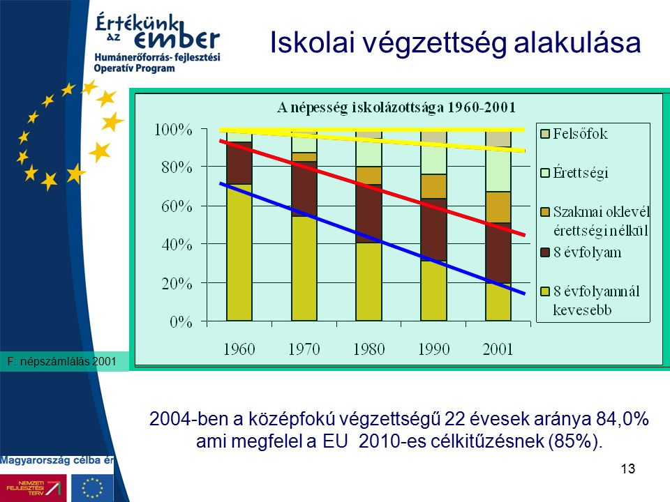 13 Iskolai végzettség alakulása F: népszámlálás 2001 2004-ben a középfokú végzettségű 22 évesek aránya 84,0% ami megfelel a EU 2010-es célkitűzésnek (85%).