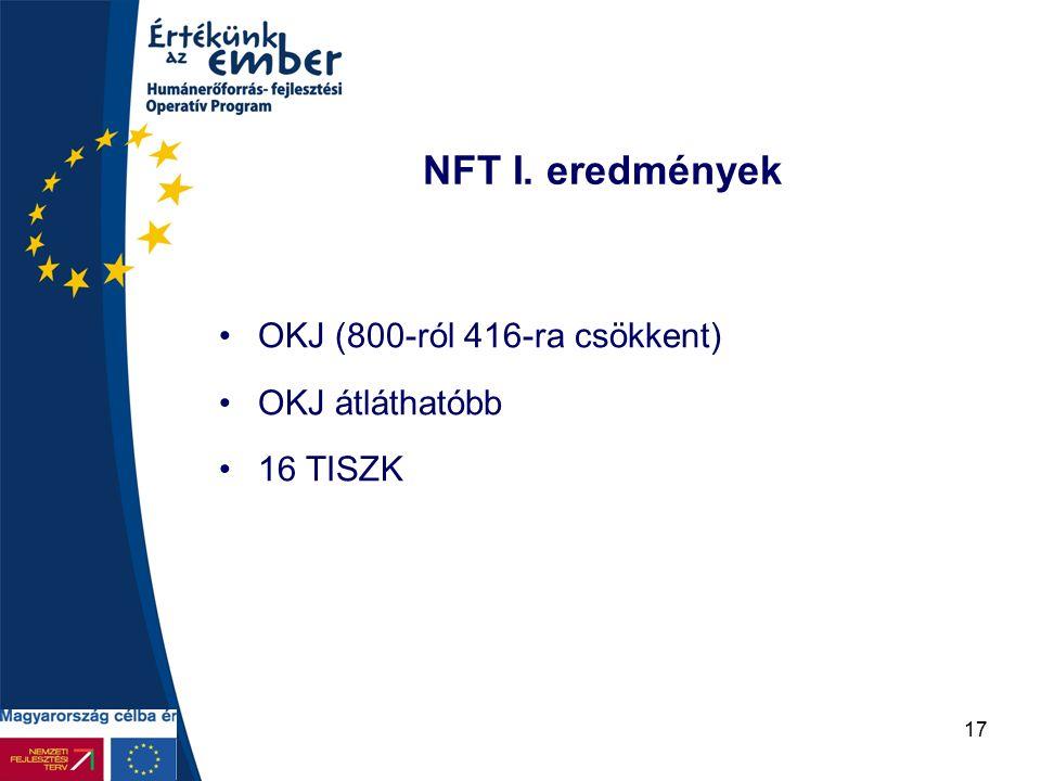 17 NFT I. eredmények OKJ (800-ról 416-ra csökkent) OKJ átláthatóbb 16 TISZK