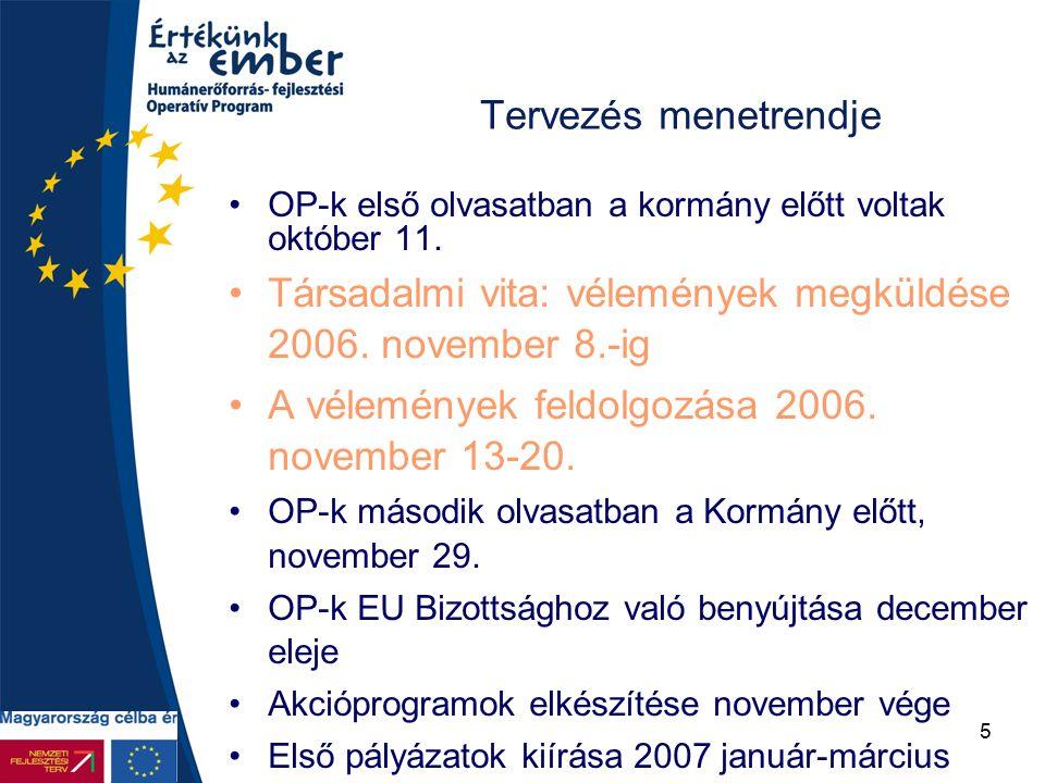 6 Lisszaboni célok a foglalkoztatás területén A Lisszaboni stratégia foglalkoztatási céljai Foglalkoztat ási ráta EU átlag (2004) Uniós célkitűzés ek (2010) Magyarorsz ág (2004) EU-15EU- 10* EU-25 Összesen (15-64) 64,756,063,37056,8 (romák 29) Nők56,850,255,76050,7 (romák 20) Férfiak72,762,070,9-63,1 (romák 38) 55+42,532,341,05031,1